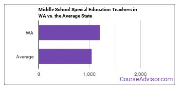Middle School Special Education Teachers in WA vs. the Average State
