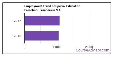 Special Education Preschool Teachers in MA Employment Trend