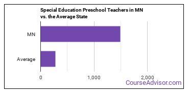 Special Education Preschool Teachers in MN vs. the Average State
