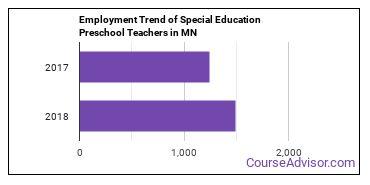 Special Education Preschool Teachers in MN Employment Trend