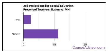 Job Projections for Special Education Preschool Teachers: Nation vs. MN