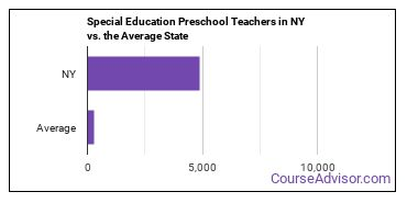 Special Education Preschool Teachers in NY vs. the Average State