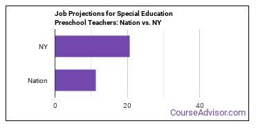 Job Projections for Special Education Preschool Teachers: Nation vs. NY
