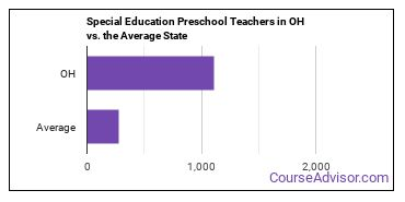 Special Education Preschool Teachers in OH vs. the Average State