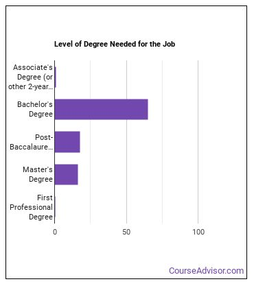 Special Education Professor Degree Level