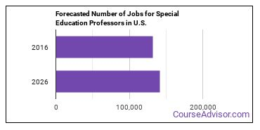 Forecasted Number of Jobs for Special Education Professors in U.S.