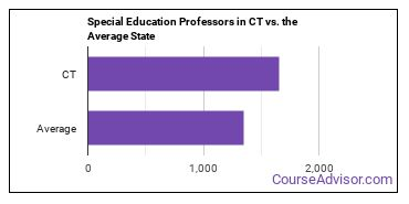Special Education Professors in CT vs. the Average State