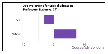 Job Projections for Special Education Professors: Nation vs. CT