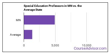 Special Education Professors in MN vs. the Average State