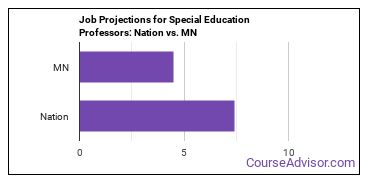 Job Projections for Special Education Professors: Nation vs. MN