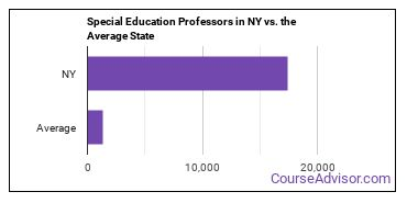 Special Education Professors in NY vs. the Average State