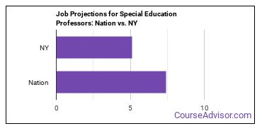 Job Projections for Special Education Professors: Nation vs. NY