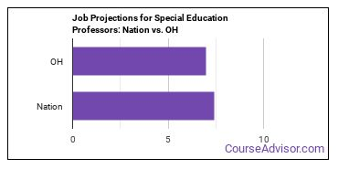 Job Projections for Special Education Professors: Nation vs. OH