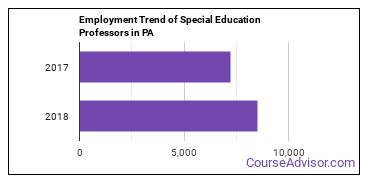 Special Education Professors in PA Employment Trend