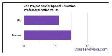 Job Projections for Special Education Professors: Nation vs. PA