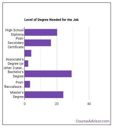 Speech-Language Pathology Assistant Degree Level
