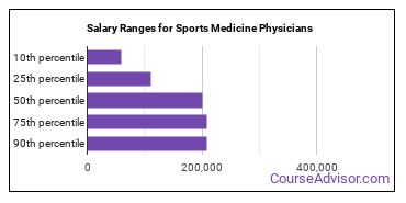 Salary Ranges for Sports Medicine Physicians