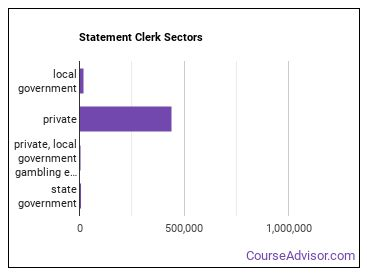 Statement Clerk Sectors