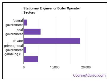 Stationary Engineer or Boiler Operator Sectors
