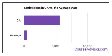 Statisticians in CA vs. the Average State