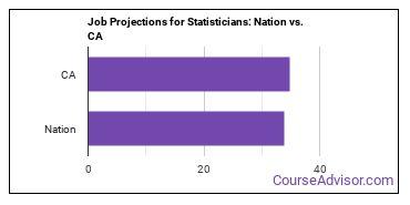 Job Projections for Statisticians: Nation vs. CA