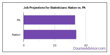 Job Projections for Statisticians: Nation vs. PA