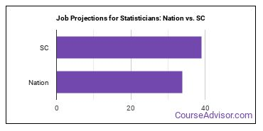 Job Projections for Statisticians: Nation vs. SC
