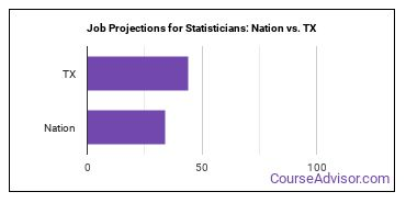 Job Projections for Statisticians: Nation vs. TX