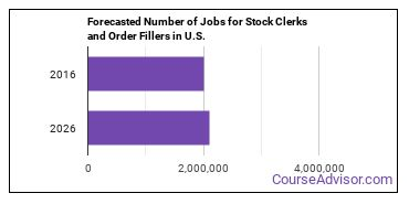 Forecasted Number of Jobs for Stock Clerks and Order Fillers in U.S.