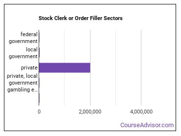 Stock Clerk or Order Filler Sectors