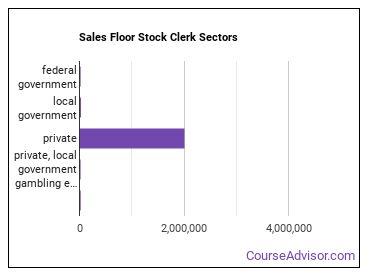 Sales Floor Stock Clerk Sectors