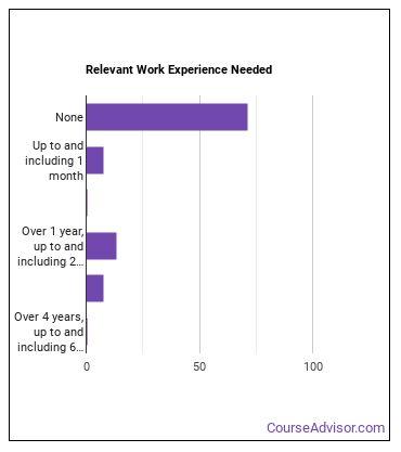 Sales Floor Stock Clerk Work Experience