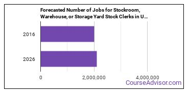 Forecasted Number of Jobs for Stockroom, Warehouse, or Storage Yard Stock Clerks in U.S.