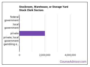 Stockroom, Warehouse, or Storage Yard Stock Clerk Sectors