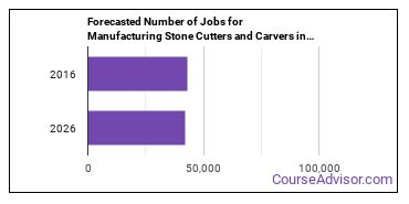 Forecasted Number of Jobs for Manufacturing Stone Cutters and Carvers in U.S.