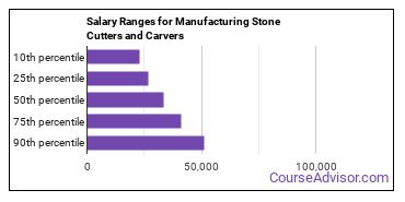 Salary Ranges for Manufacturing Stone Cutters and Carvers