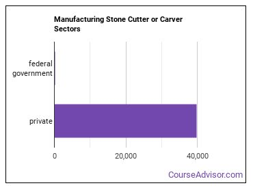 Manufacturing Stone Cutter or Carver Sectors