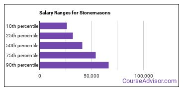 Salary Ranges for Stonemasons