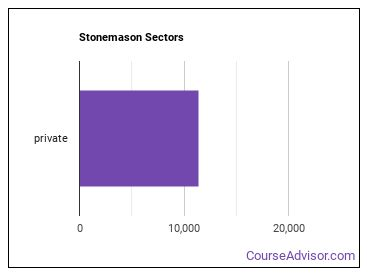 Stonemason Sectors
