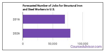 Forecasted Number of Jobs for Structural Iron and Steel Workers in U.S.