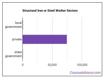 Structural Iron or Steel Worker Sectors