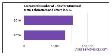 Forecasted Number of Jobs for Structural Metal Fabricators and Fitters in U.S.