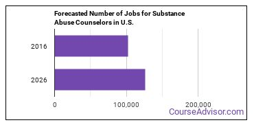 Forecasted Number of Jobs for Substance Abuse Counselors in U.S.