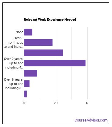 Substance Abuse Counselor Work Experience
