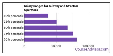 Salary Ranges for Subway and Streetcar Operators