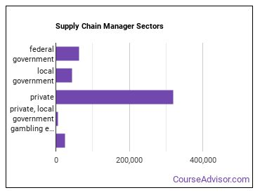 Supply Chain Manager Sectors