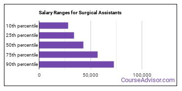 Salary Ranges for Surgical Assistants