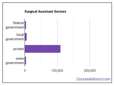 Surgical Assistant Sectors