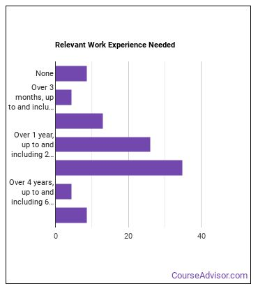 Survey Researcher Work Experience