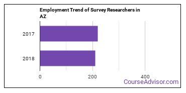Survey Researchers in AZ Employment Trend